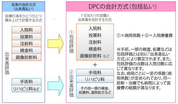 DPC制度導入による 『 DPC対象病院 』 へ移行のお知らせ | 能代山本 ...